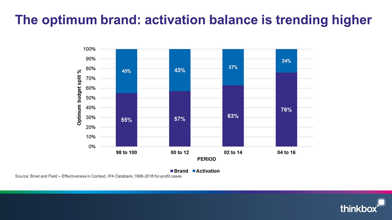 The-optimum-brand-activation-balance-is-trending-higher