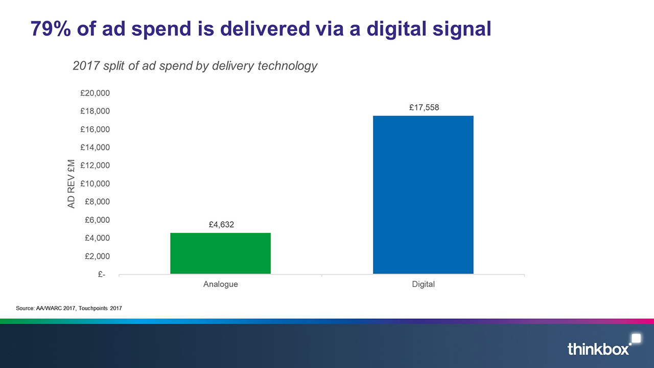 79-percent-of-ad-spend-in-delivered-via-a-digital-signal