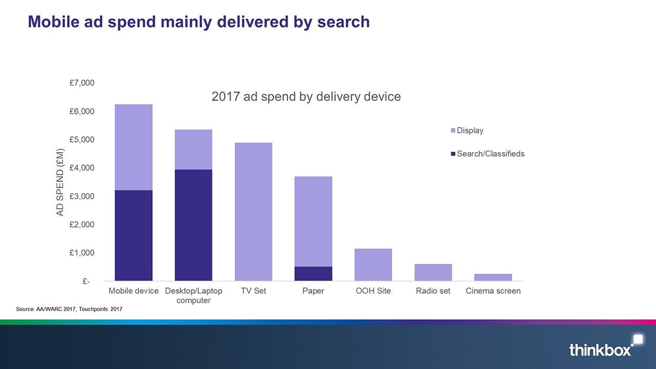 Mobile-ad-spend-mainly-delivered-by-search