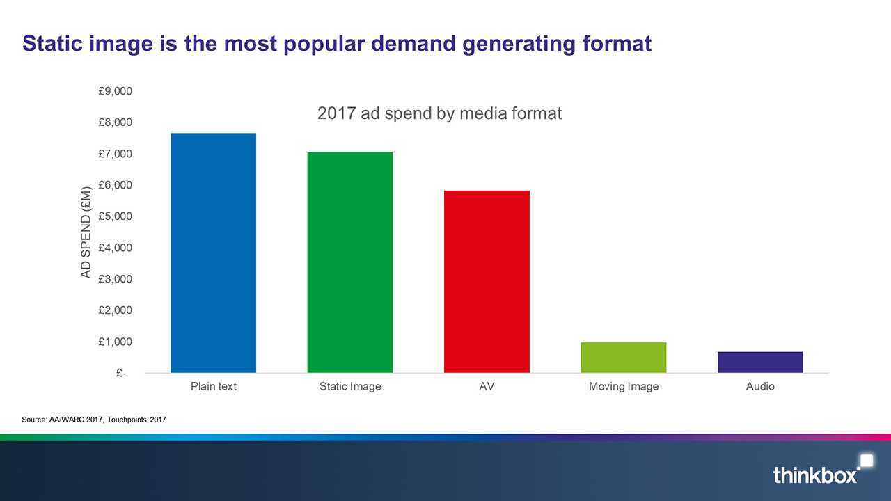 Static-image-us-the-most-popular-demand-generating-format