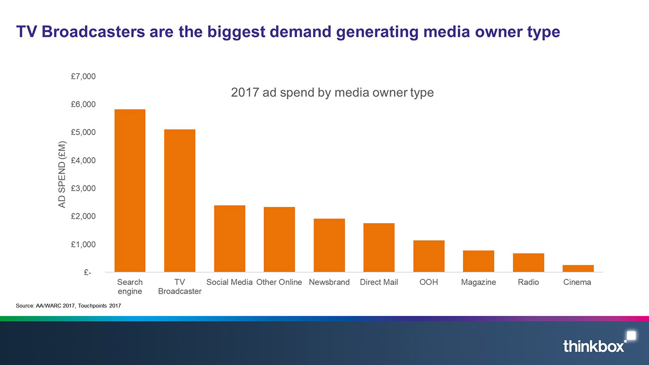 TV-broadcasters-are-the-biggest-demand-generating-media-owner-type