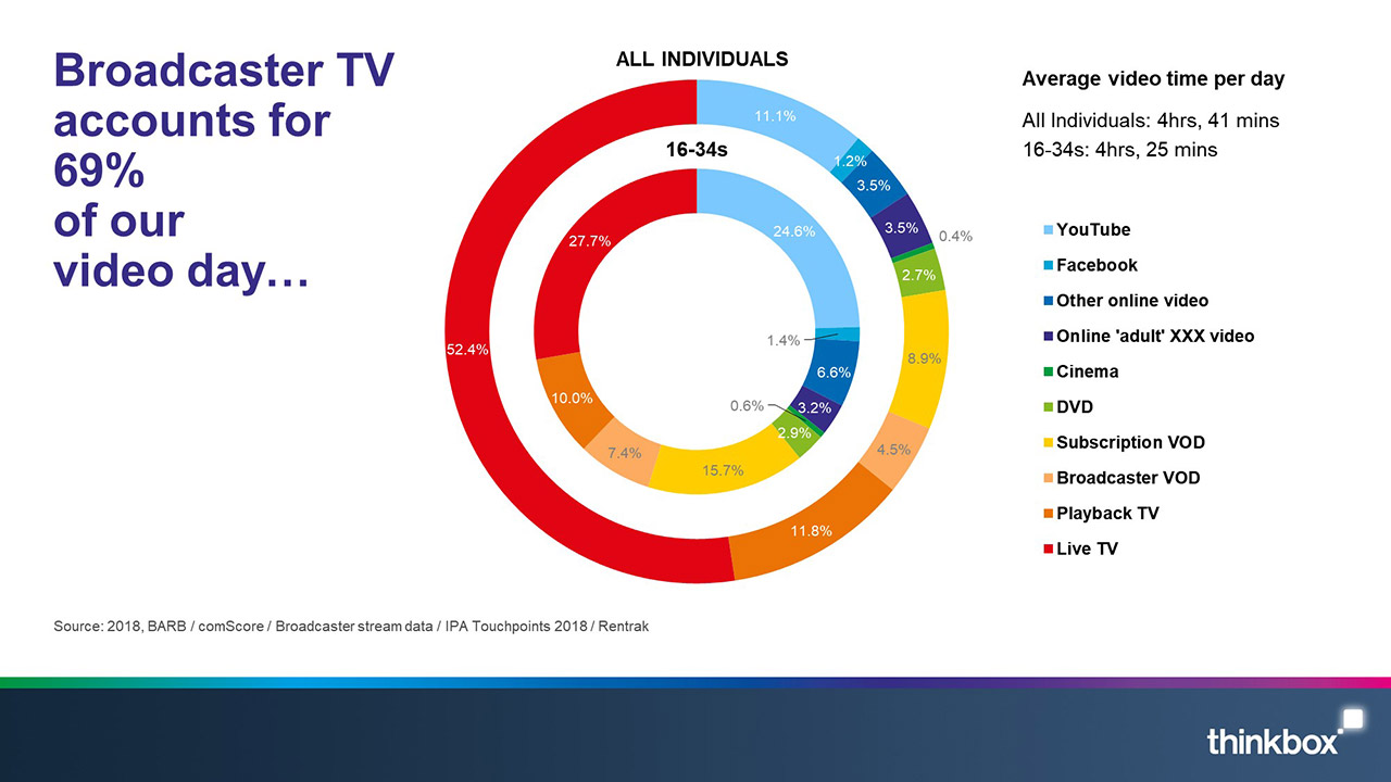 Broadcaster TV accounts for 69 percent of our video day