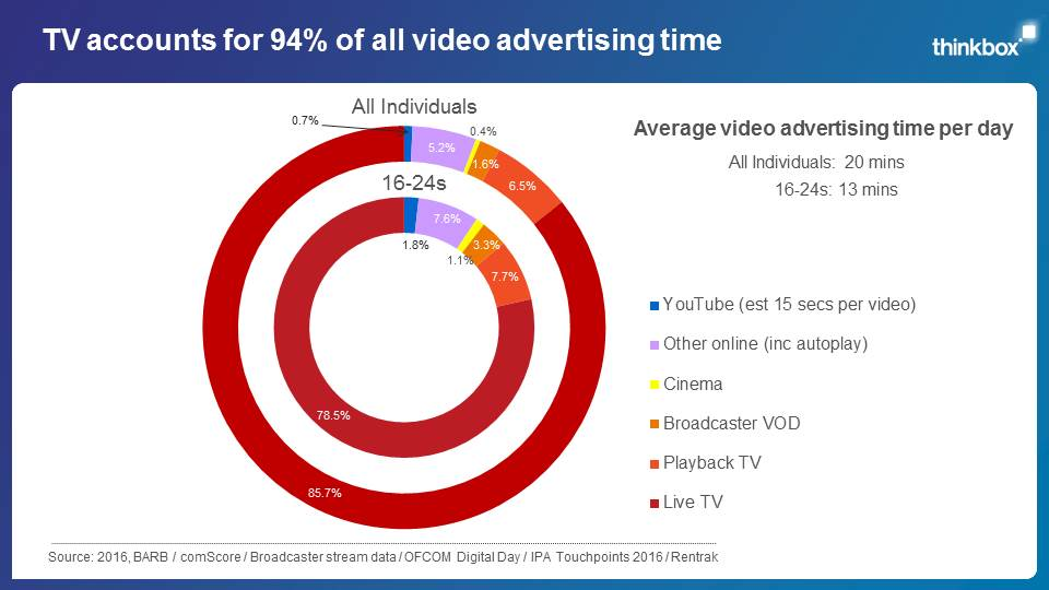 UK video advertising video 2016