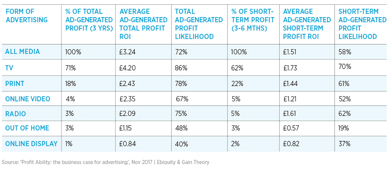 Profit Ability key findings table