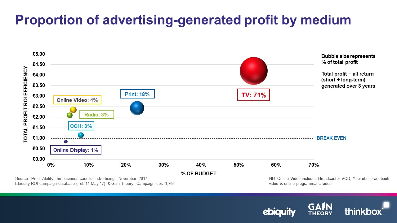 top 10 drivers of advertising profitability