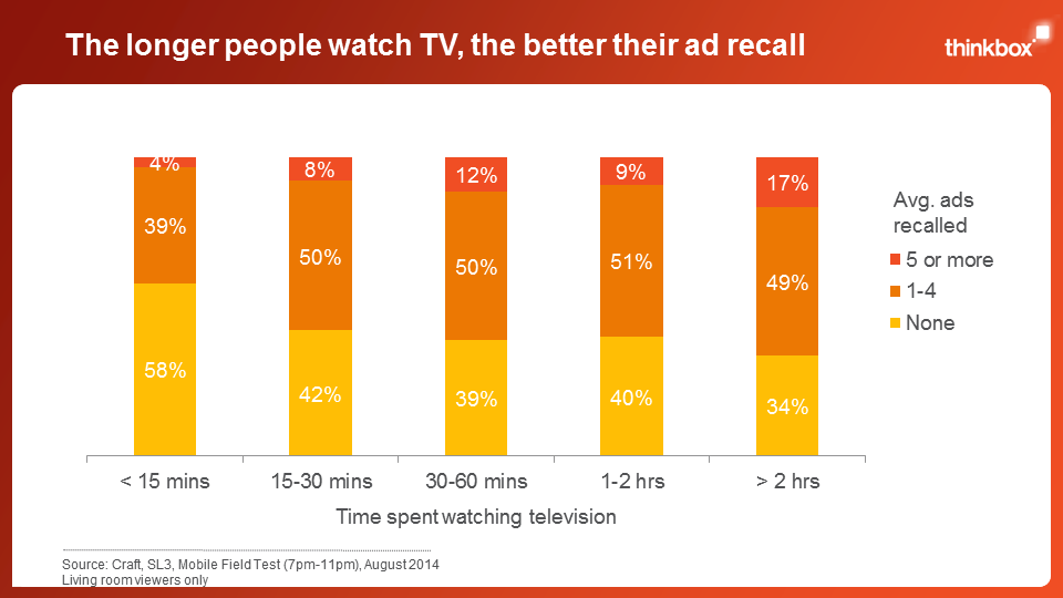 Do you get paid more to have ads online than on tv?
