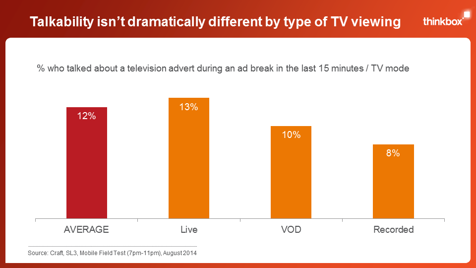 Screen Life: TV advertising everywhere Slide 4