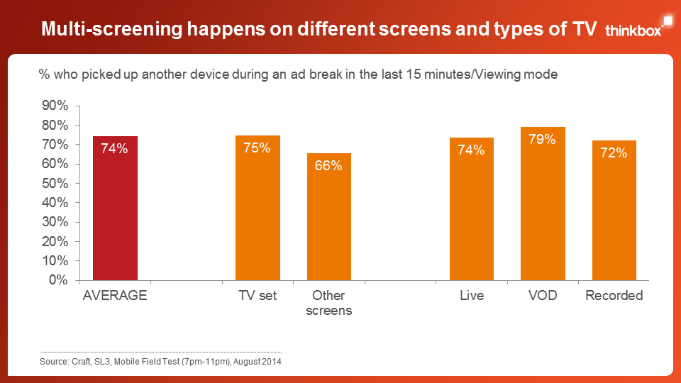 Screen Life: TV advertising everywhere Slide 5