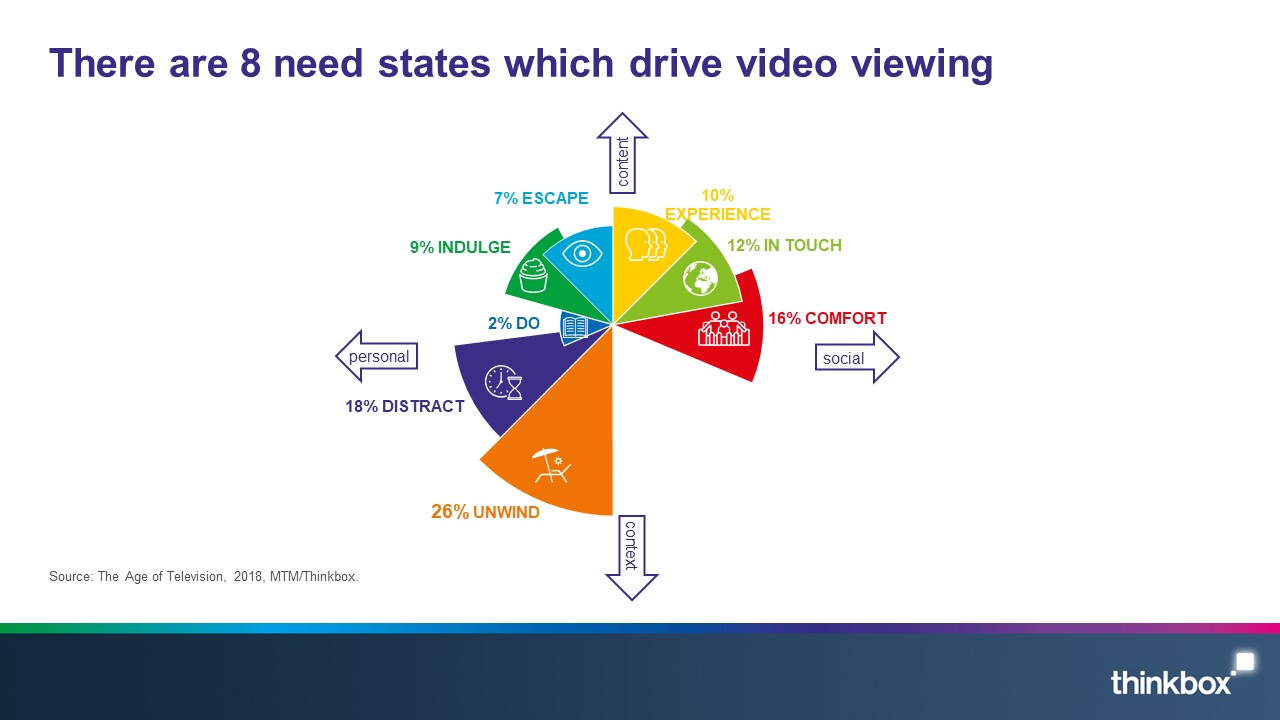 8 need states which drive video viewing