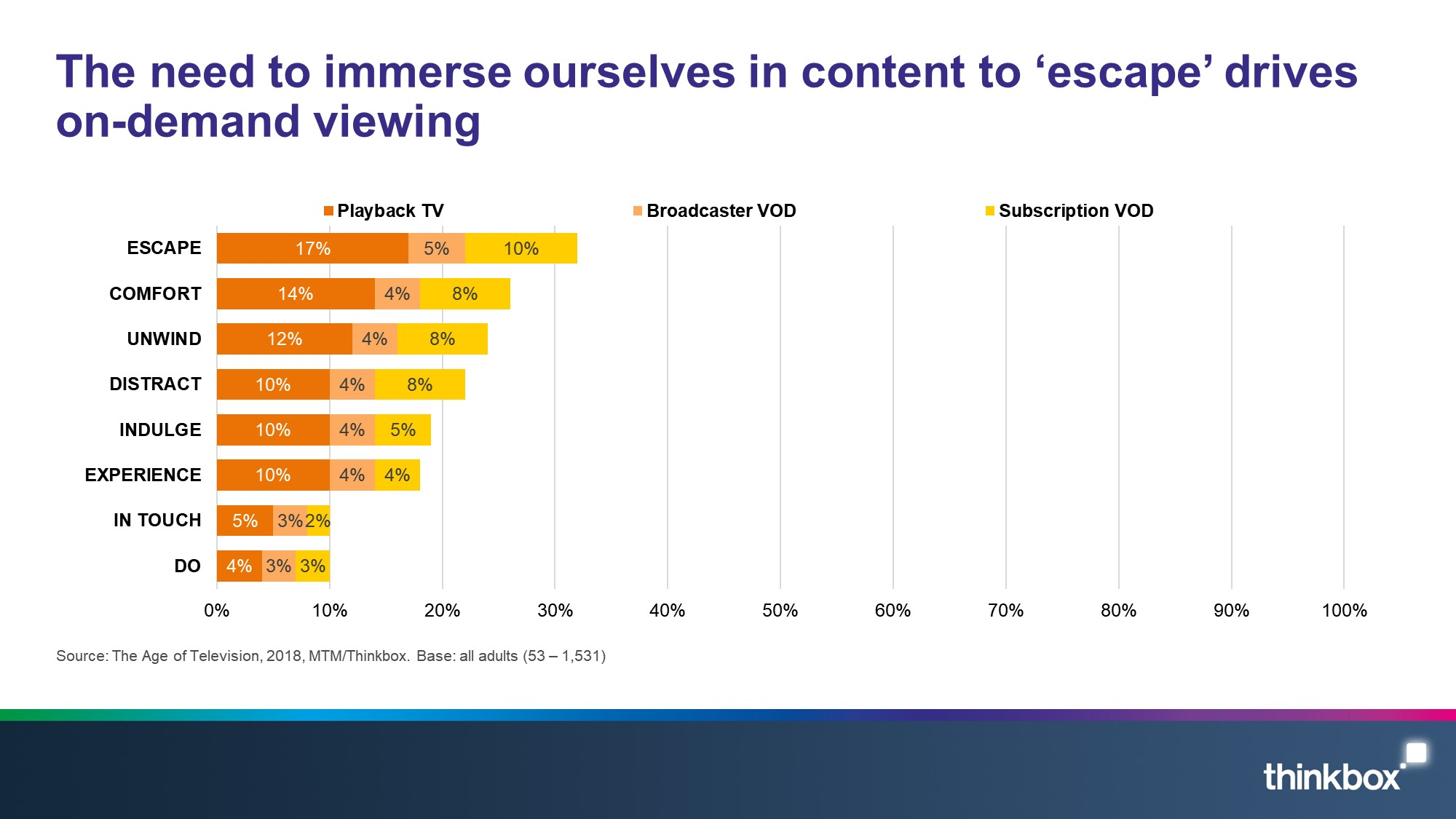 The need to immerse ourselves in content to 'escape' drives on-demand viewing