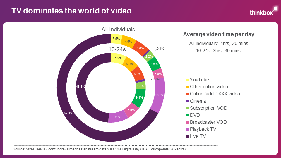 Total video consumption