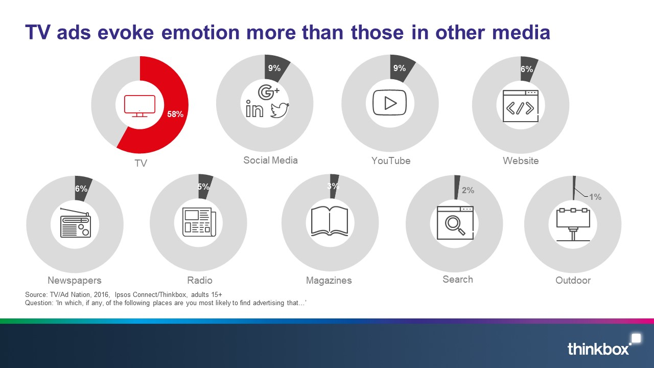 TV-creates-emotion-and-makes-brands-famous-Slide1