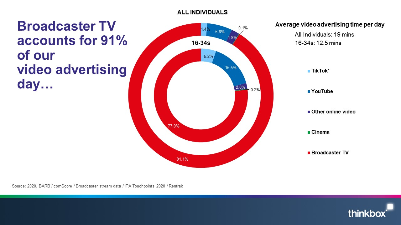 TV accounts for 95% of all video advertising that is seen – YouTube, for example, accounts for 0.9% - Thinkbox