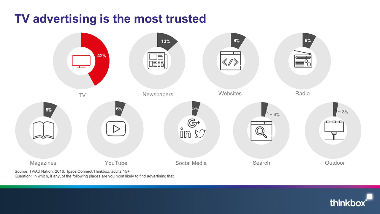 TV-advertising-is-the-most-trusted