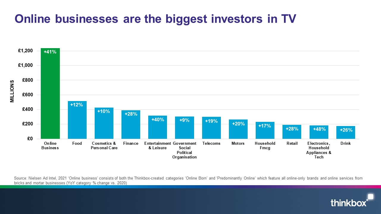 Online-businesses-are-the-biggest-investors-in-TV