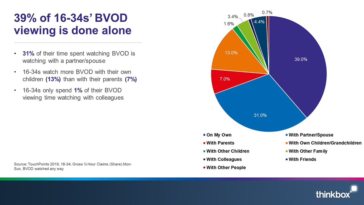 39% of 16-34s' BVOD viewing is done alone