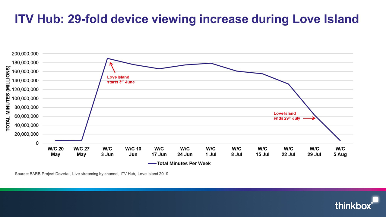 ITV Hub: 29-fold device viewing increase during Love Island