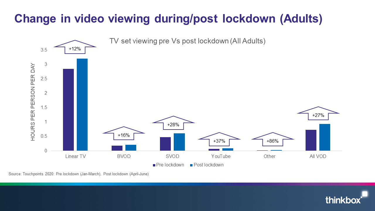 Change-in-video-viewing-during-post-lockdown-Adults