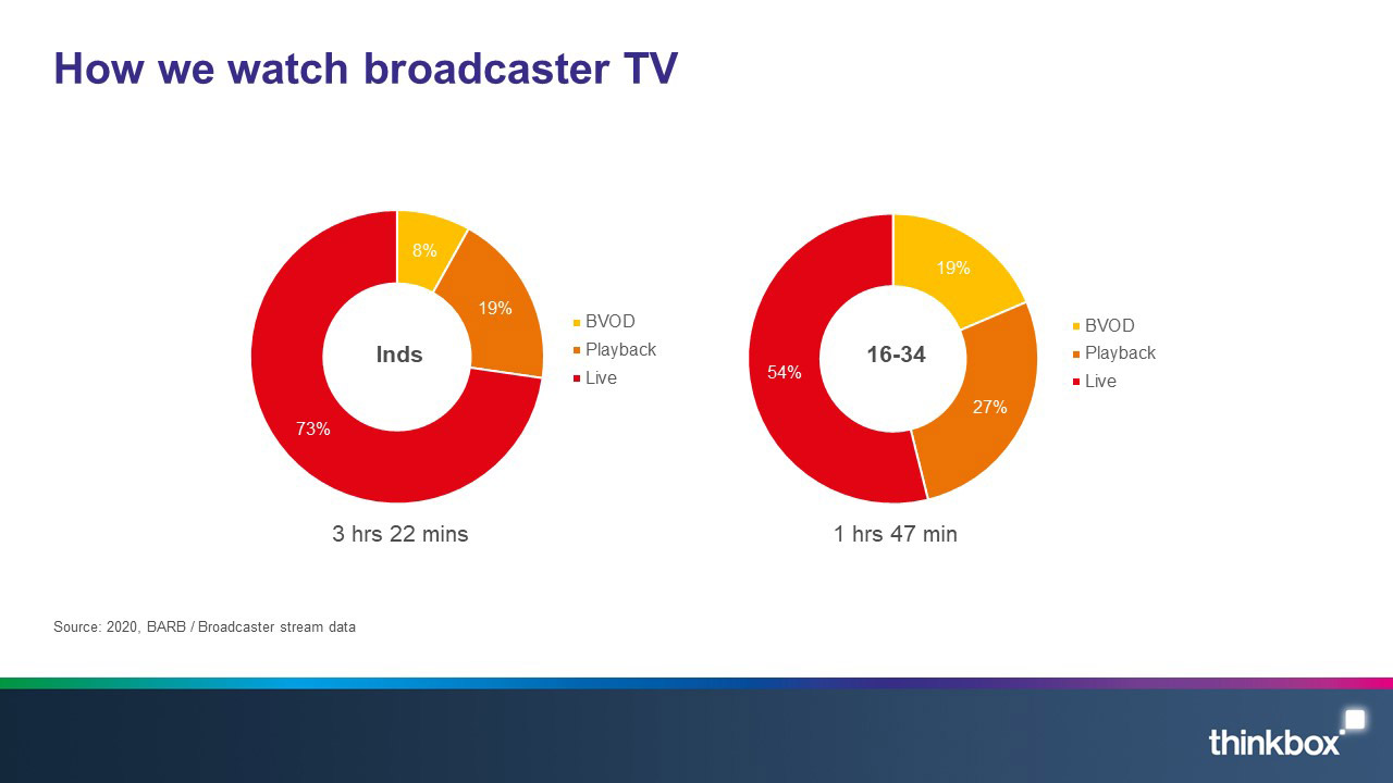 3-How-we-watch-broadcaster-TV