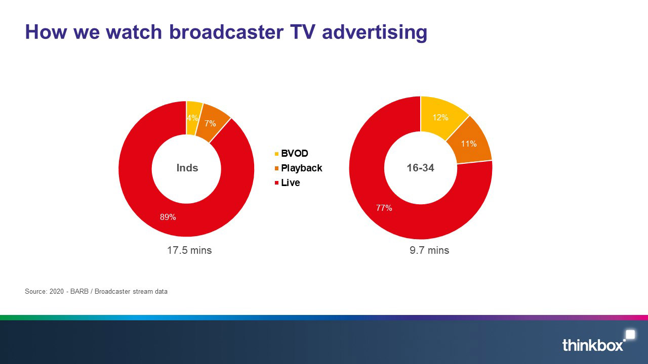 6-How-we-watch-broadcaster-TV-advertising