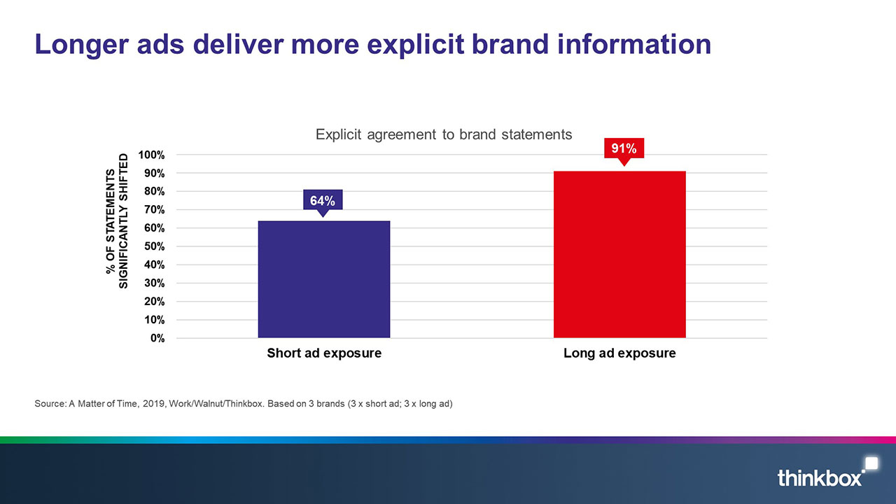 A matter of time slide 1: Longer ads deliver more explicit brand information