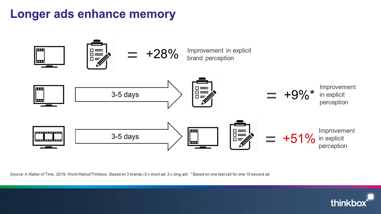 A matter of time slide 3: Longer ads enhance memory