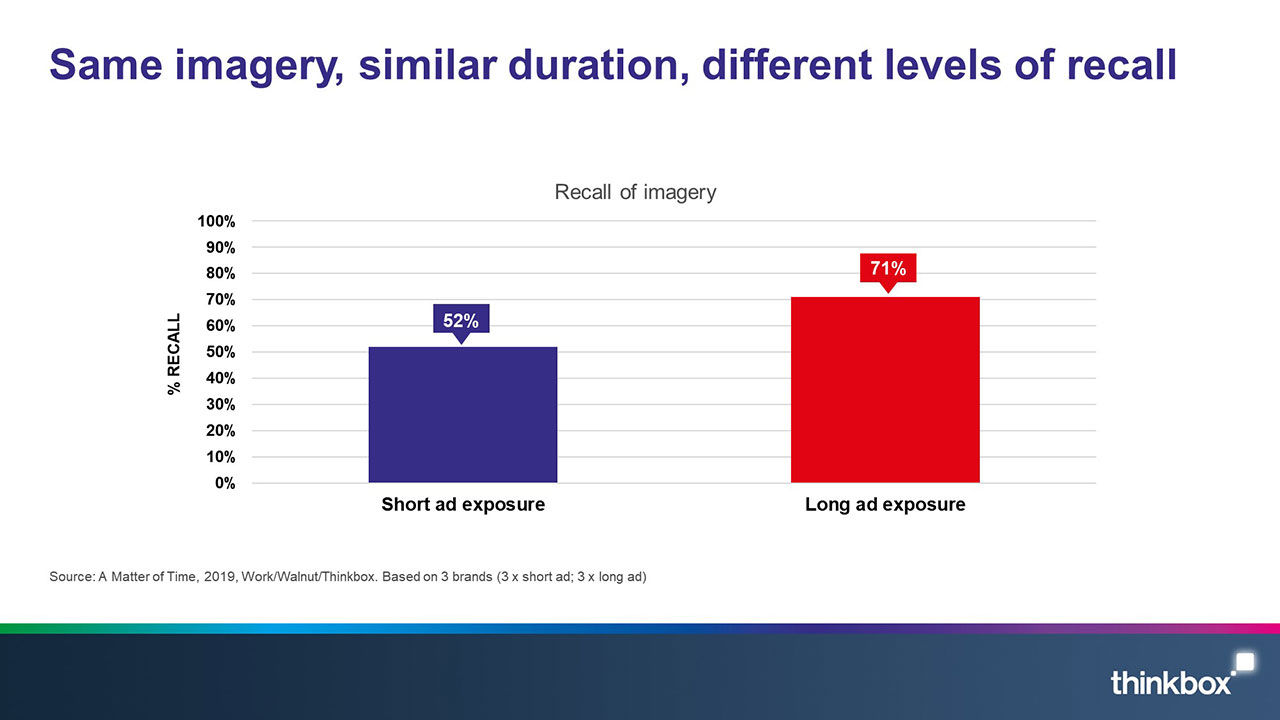 A matter of time slide 4: Same imagery, similar duration, different levels of recall