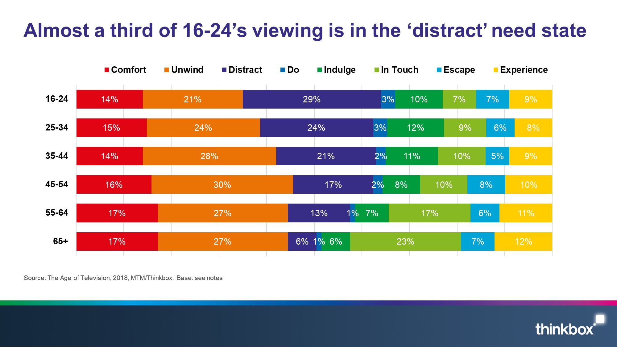 Almost a third of 16-24's viewing is in the 'distract' need state