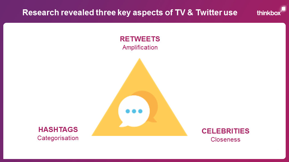 TV and Twitter Slide 1